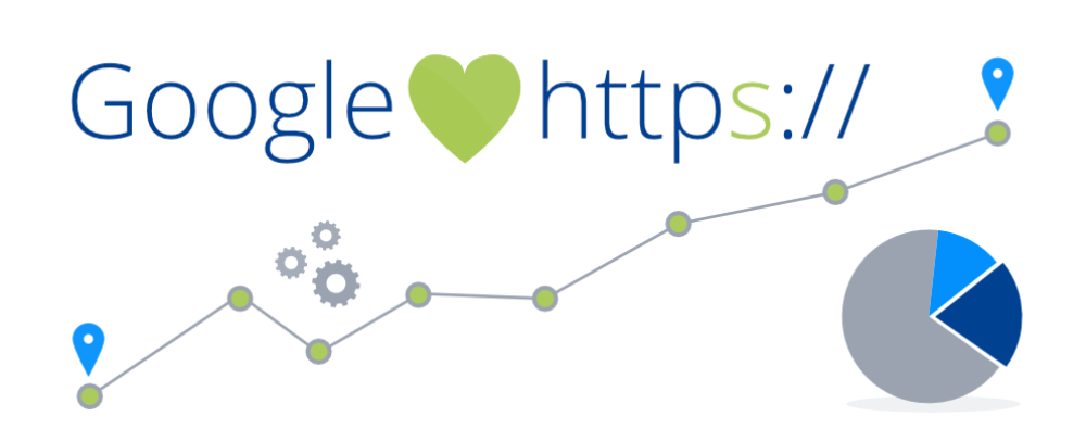 How Google SSL Requirements Affect Your Website